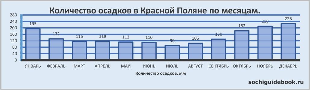 График значений количества осадков в Красной Поляне по месяцам.