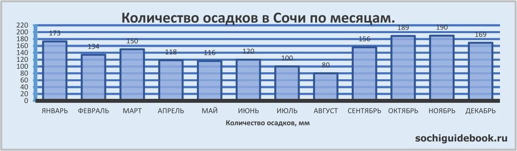 График значений количества осадков в Сочи по месяцам.