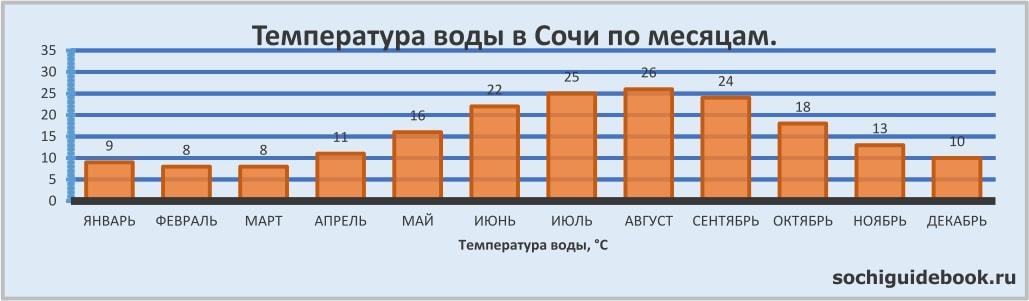 График значений температуры воды в Сочи по месяцам.