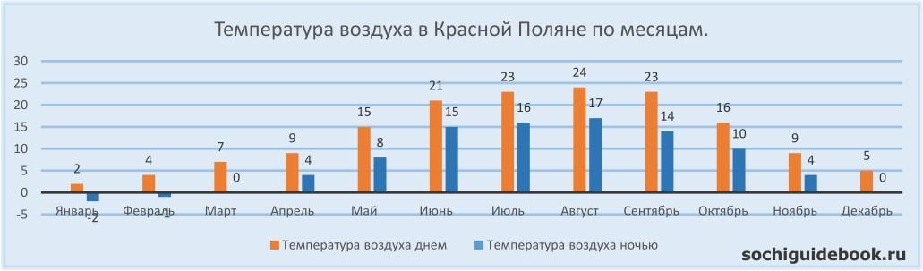 График значений температуры воздуха в Красной Поляне по месяцам.