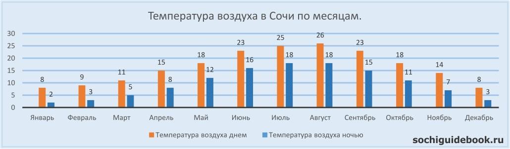 График значений температуры воздуха в Сочи по месяцам.